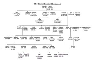 House of Anjou / Plantagenet