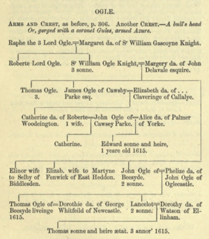 Ogle in Visitations of Northumberland 1615