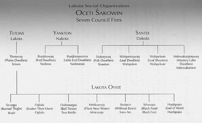 The Seven Council Fires of the Lakota