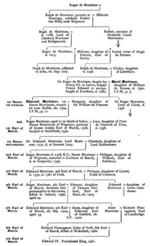 Pedigree of de Mortimer