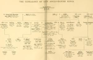 Pedigree: Anglo-Danish Kings