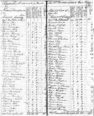 1790 US Federal Census - New Hanover, NC