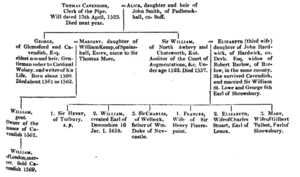 Cavendish pedigree by Hunter (1814)