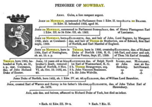 Pedigree of Mowbray