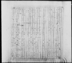 1820 Census - Capt Olivers District, Elbert County, Georgia, USA