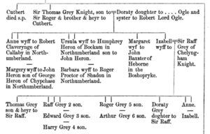Grey in Visitations of Yorkshire 1563 and 1564
