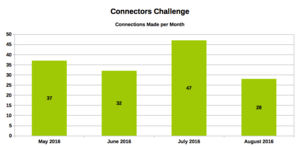 Connectors Challenge - Connections Made Per Month