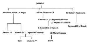 Baldwin II Family Tree